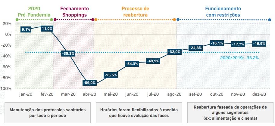 Variação das vendas mensais dos shopping.