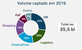 Volume captado da indústria dos fundos imobiliários em 2019