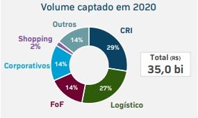Volume captado da indústria dos fundos imobiliários em 2020