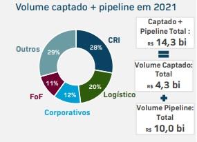 Volume captado da indústria dos fundos imobiliários em 2021