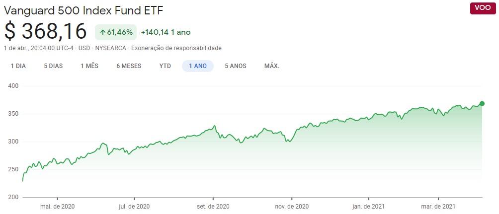 Cotação do VOO ETF no último ano